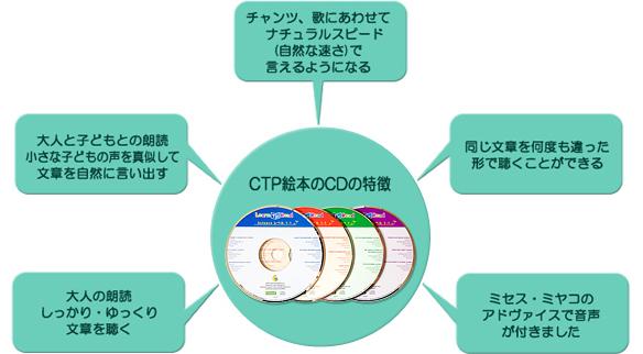 なぜCTP絵本のCDなの?